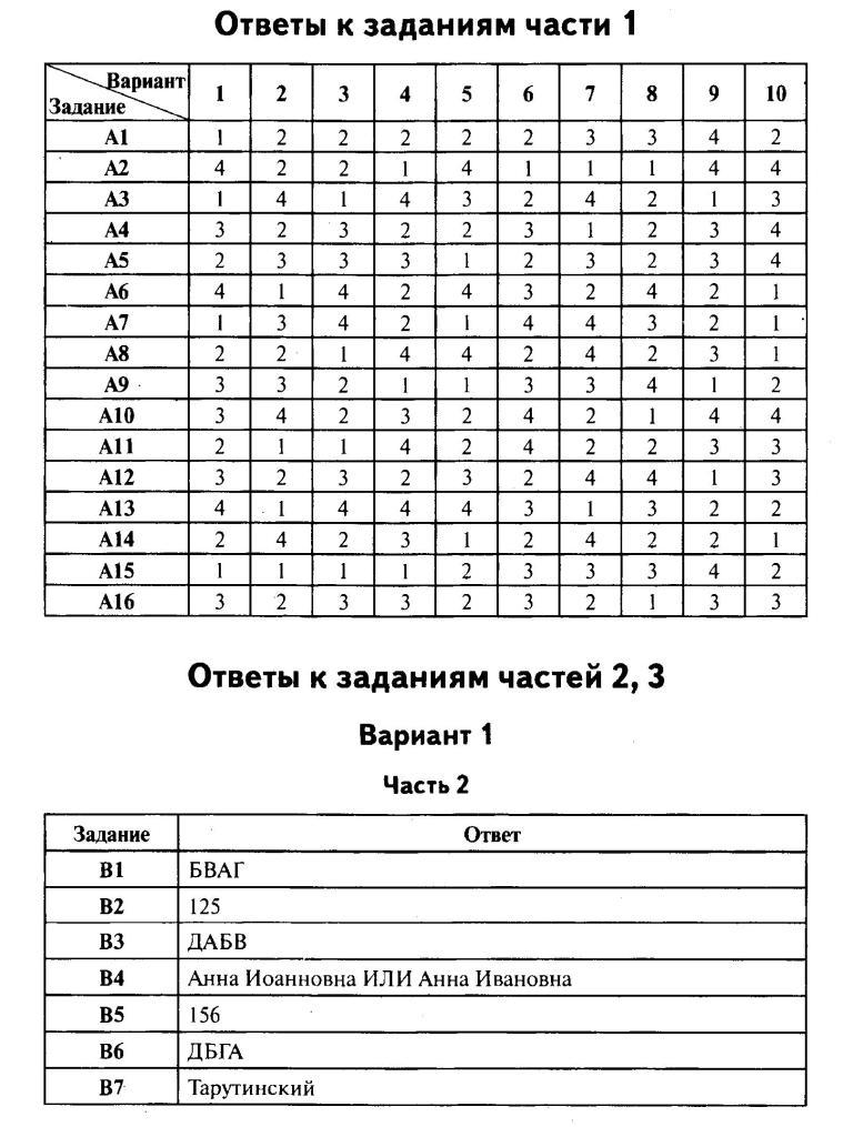 тесты по истории 11 класс с ответами ххвек