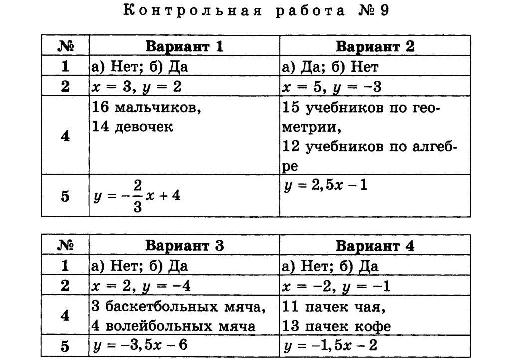 Справочник на егэ по математике 2016